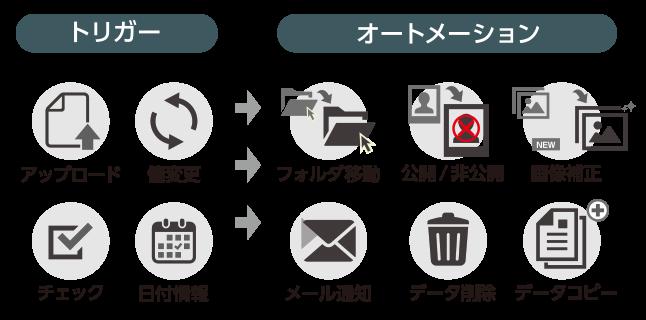デジタルアセット管理(DAM)システム「CIERTO」:連絡通知自動化