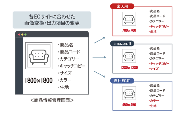 デジタルアセット管理(DAM)システム「CIERTO」:EC用画像変換・商品情報書き出しプリセット