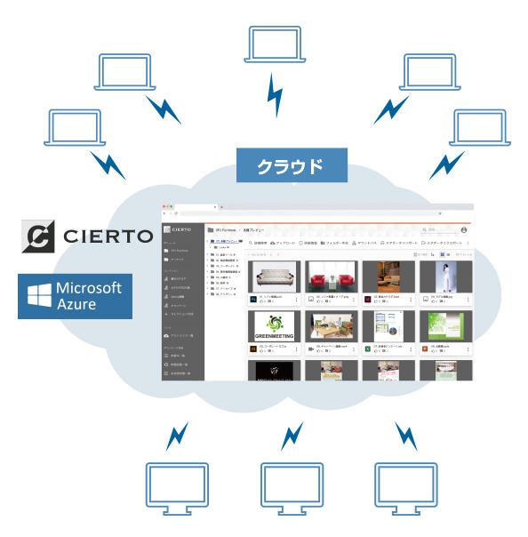 デジタルアセット管理(DAM)システム「CIERTO」:クラウドサービス契約