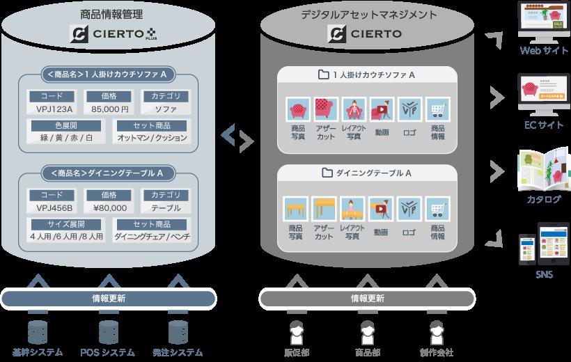デジタルアセット管理 (DAM)システム