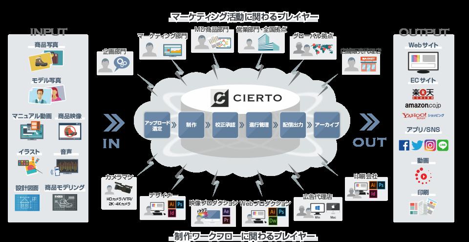 デジタルアセット管理 CIERTO